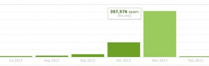 Unrelated Posts spam graph (November 2013)